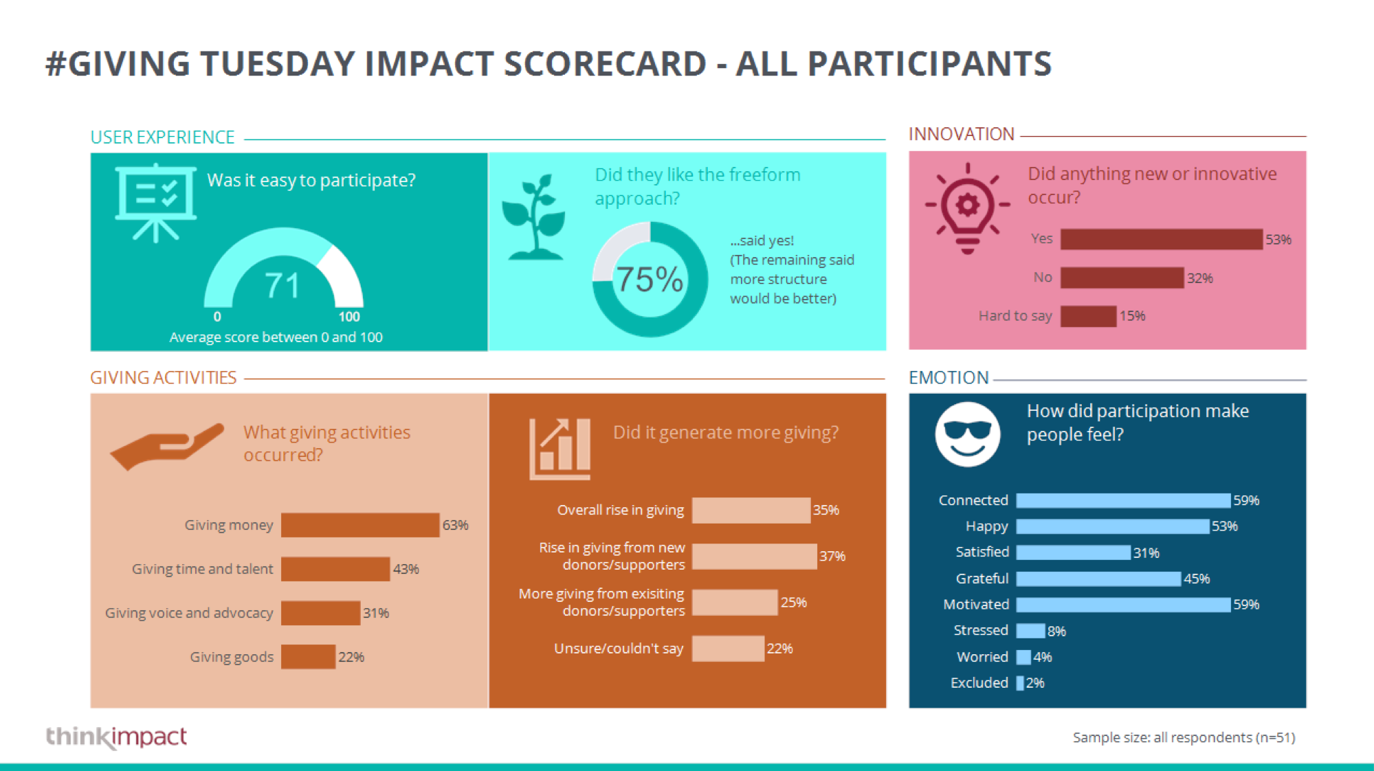 Think Impact reportcard