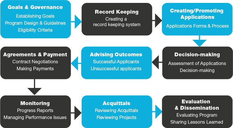importance of monitoring assessment record keeping and reporting Developing, monitoring and reporting on personal learning goals  defaulthtm) for information on the principles of assessment, reporting, presentations and.