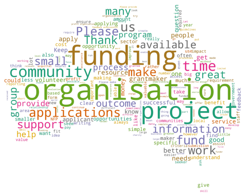 Grants in Australia word map