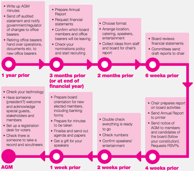 News institute of community directors australia agm timeline more great resources like this can be found in the icda policy bank altavistaventures Choice Image