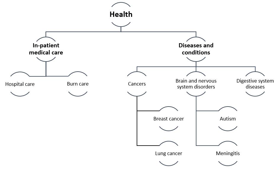 Health taxonomy