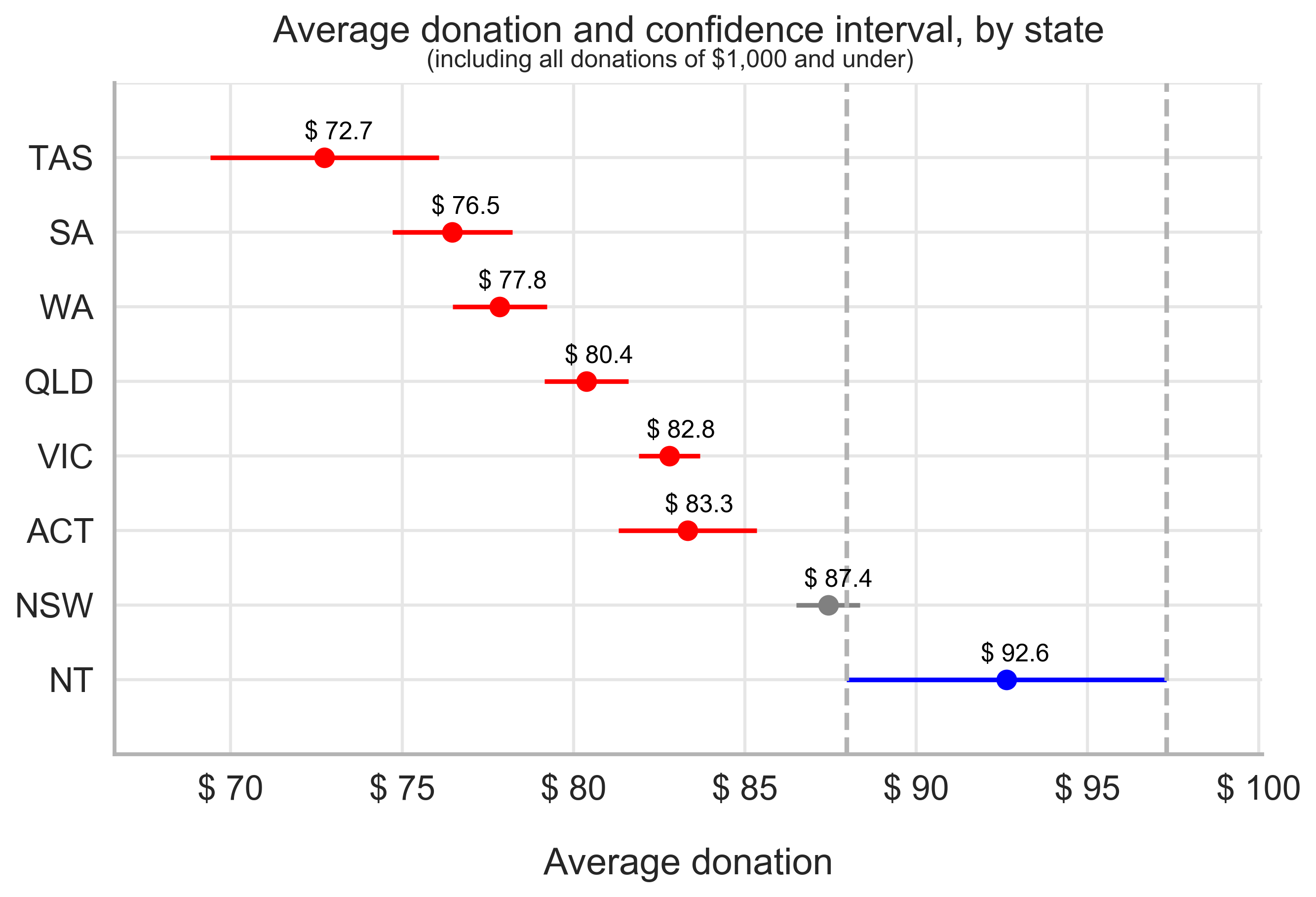 Figure 1 - NT average donation ranking - 1000 and under