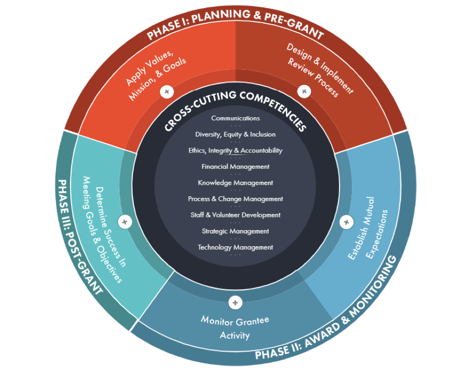 Grants Management Professional Competency Model