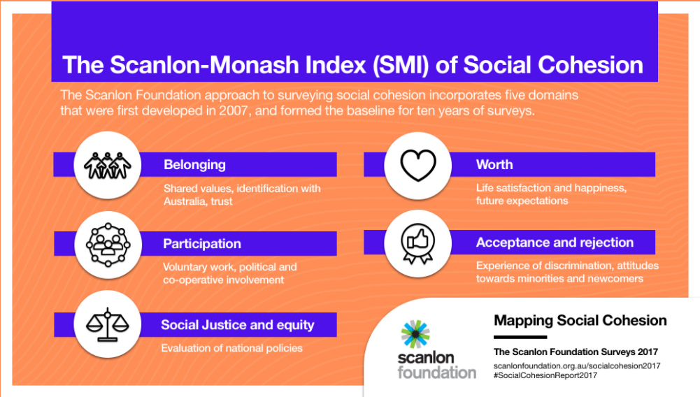 Scanlon survey